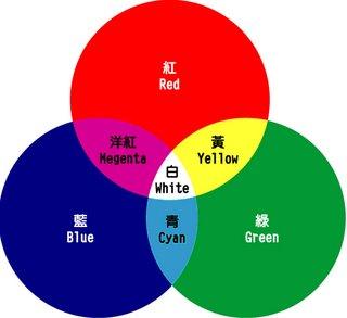 关于颜色的新发现